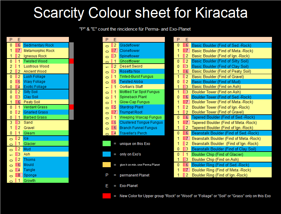 SCS%20for%20Kiracata