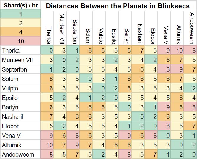 Planet Distance